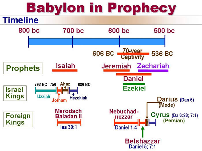 Historic timeline when Isaiah was the prophet